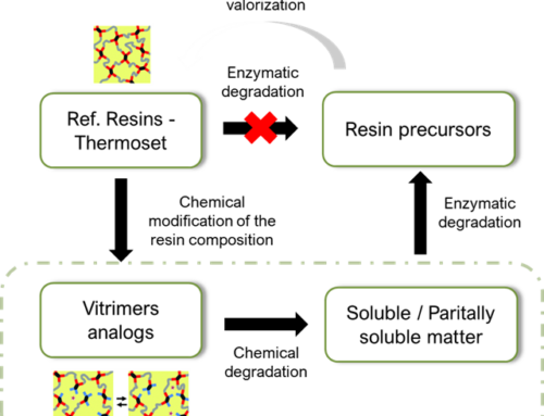 Chemical Modification of resins to enhance materials biodegradability