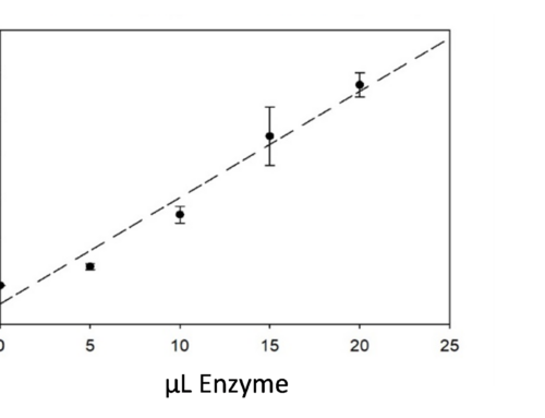 Studying the potential of ligninolytic enzymes in the degradation of complex thermoset composites